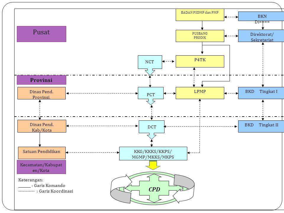 Pusat CPD Provinsi DCT NCT PCT KKG/KKKS/KKPS/ MGMP/MKKS/MKPS