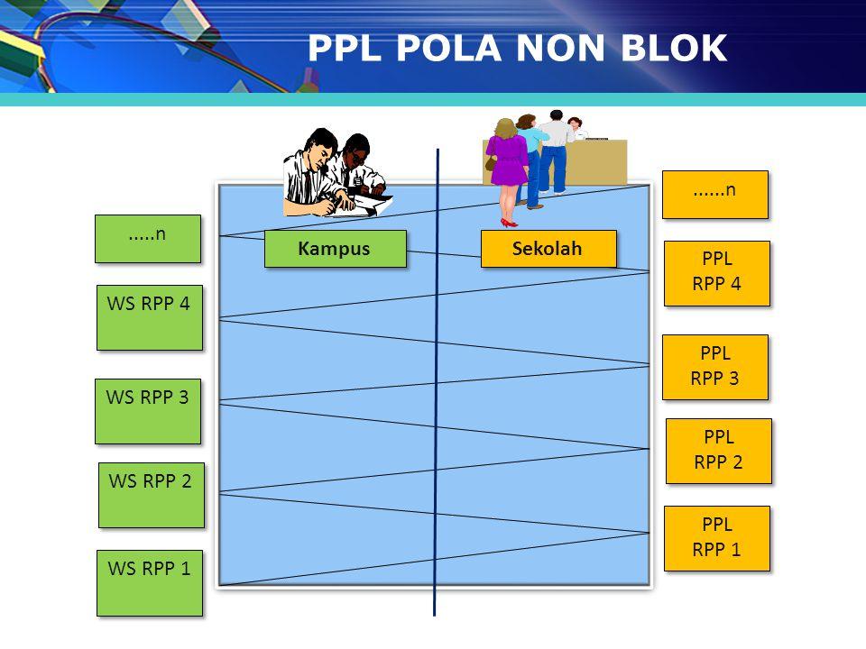 PPL POLA NON BLOK PPL RPP 4 RPP 2 RPP 3 RPP 1 ......n WS RPP 4