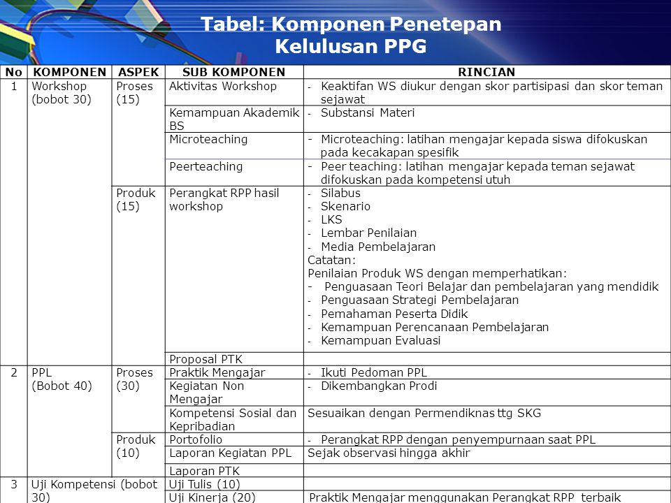 Tabel: Komponen Penetepan Kelulusan PPG