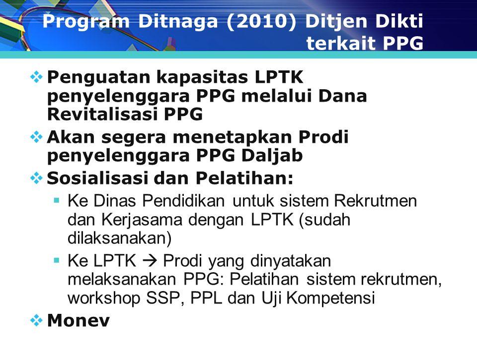 Program Ditnaga (2010) Ditjen Dikti terkait PPG