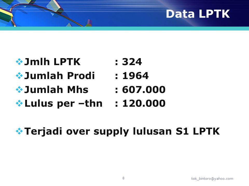 Data LPTK Jmlh LPTK : 324 Jumlah Prodi : 1964 Jumlah Mhs : 607.000