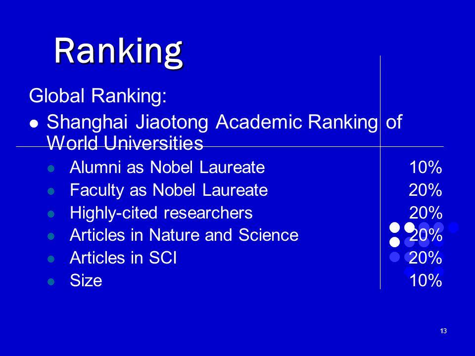 Ranking Global Ranking: