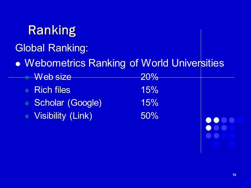 Ranking Global Ranking: Webometrics Ranking of World Universities