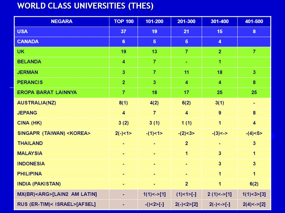 WORLD CLASS UNIVERSITIES (THES)