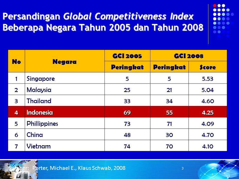Persandingan Global Competitiveness Index Beberapa Negara Tahun 2005 dan Tahun 2008