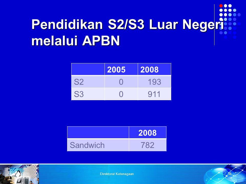 Pendidikan S2/S3 Luar Negeri melalui APBN