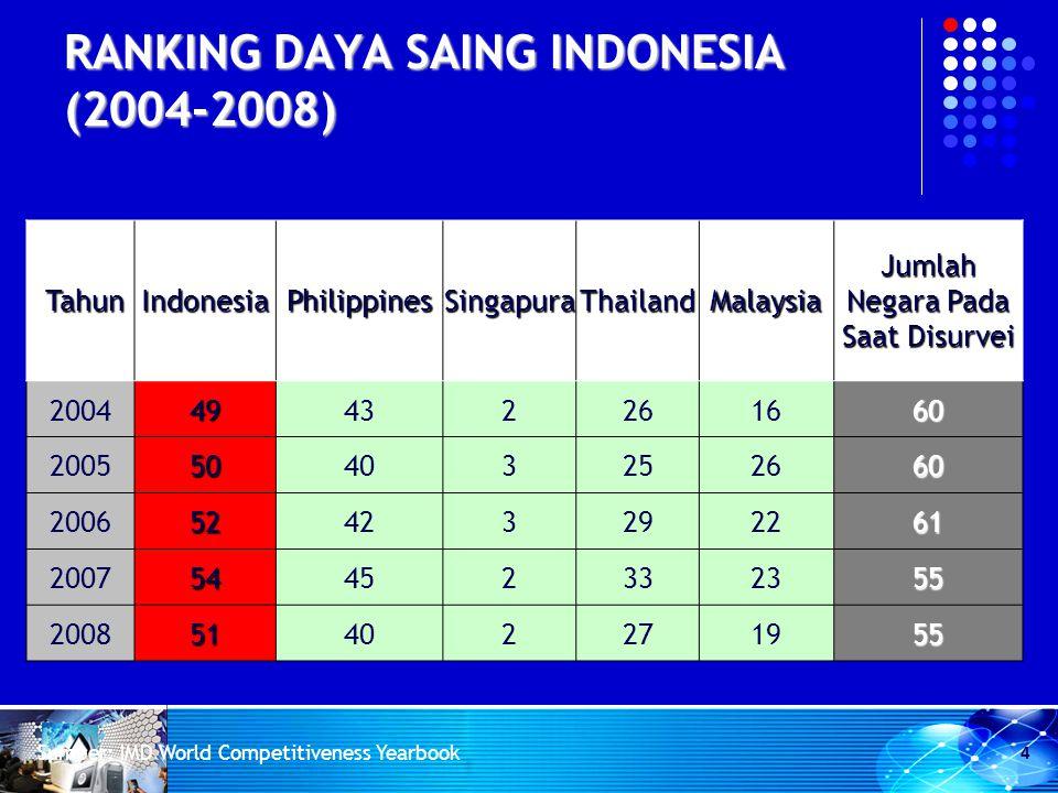 RANKING DAYA SAING INDONESIA (2004-2008)