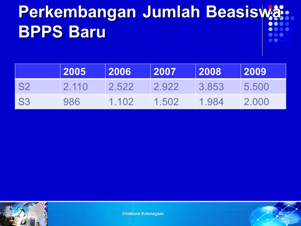 Perkembangan Jumlah Beasiswa BPPS Baru