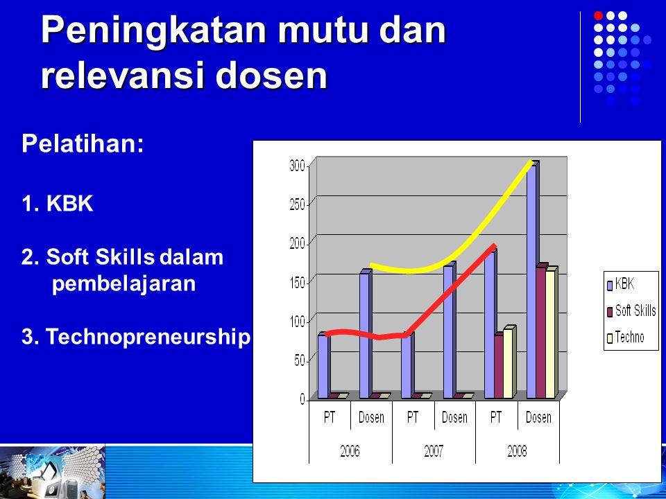 Peningkatan mutu dan relevansi dosen
