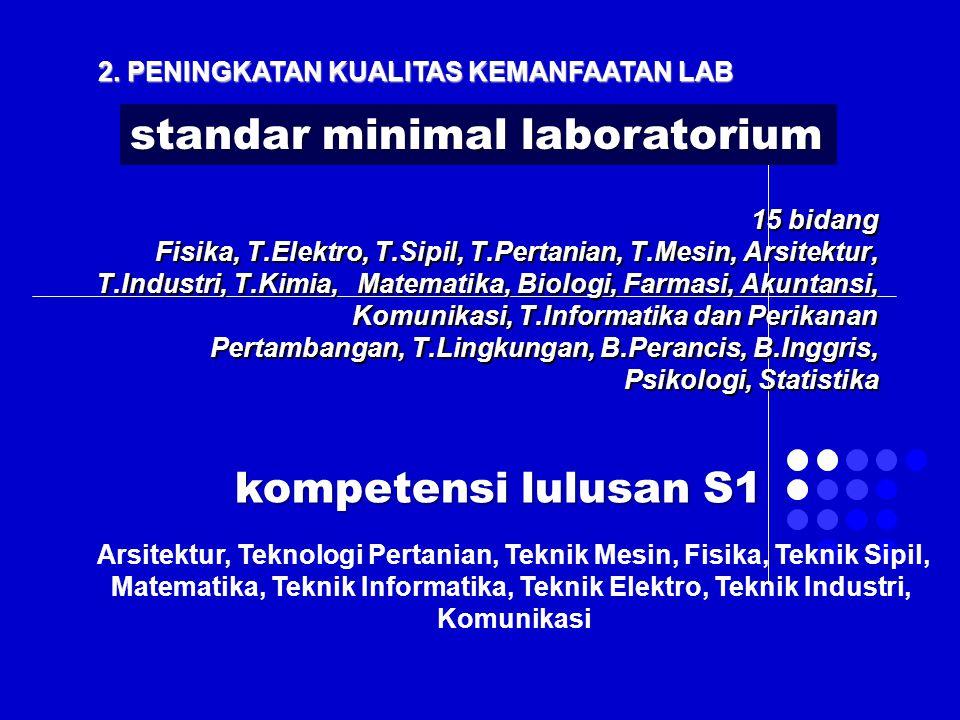 standar minimal laboratorium