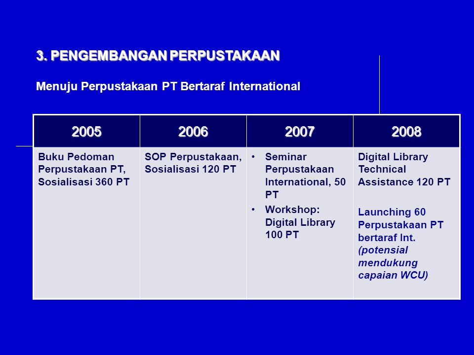 3. PENGEMBANGAN PERPUSTAKAAN 2005 2006 2007 2008