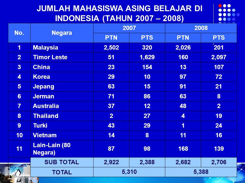 JUMLAH MAHASISWA ASING BELAJAR DI INDONESIA (TAHUN 2007 – 2008)