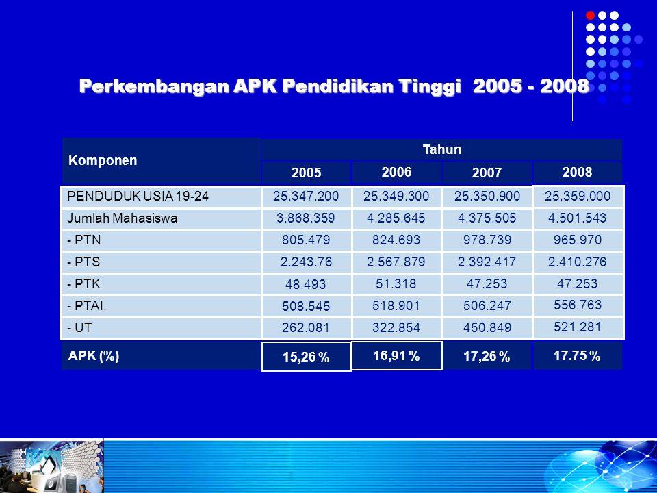 Perkembangan APK Pendidikan Tinggi 2005 - 2008