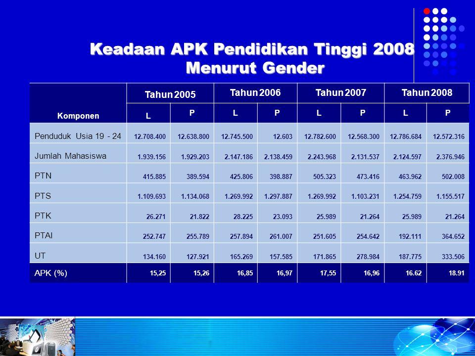 Keadaan APK Pendidikan Tinggi 2008 Menurut Gender