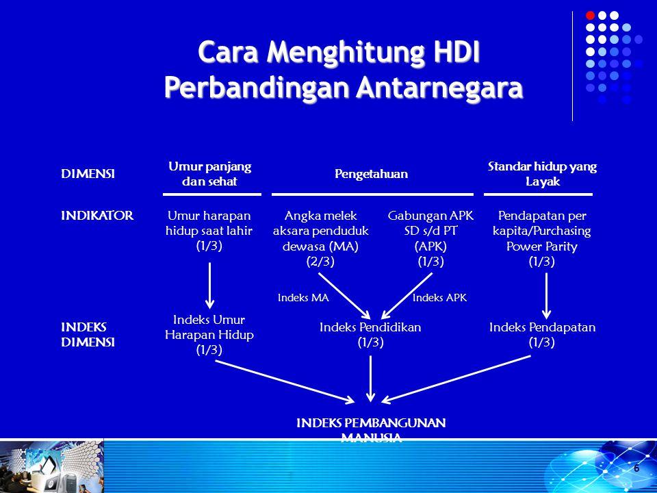 Cara Menghitung HDI Perbandingan Antarnegara