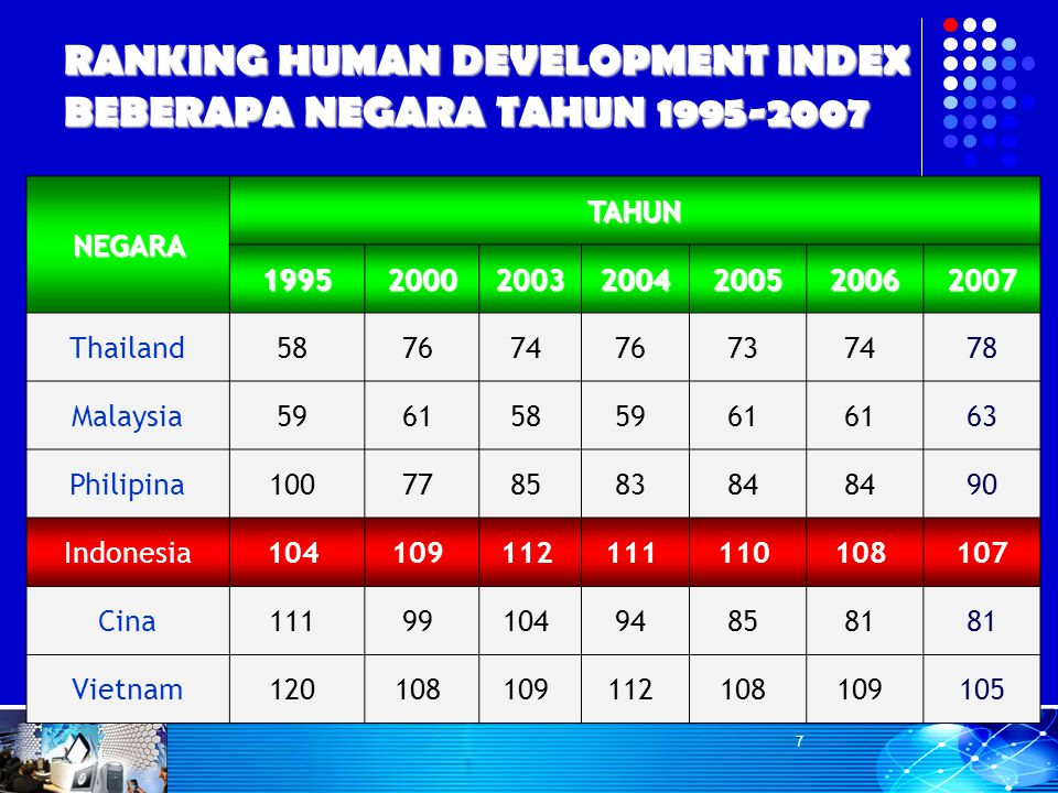 RANKING HUMAN DEVELOPMENT INDEX BEBERAPA NEGARA TAHUN 1995-2007