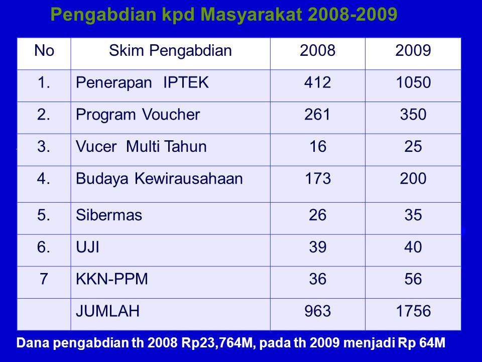 Pengabdian kpd Masyarakat 2008-2009