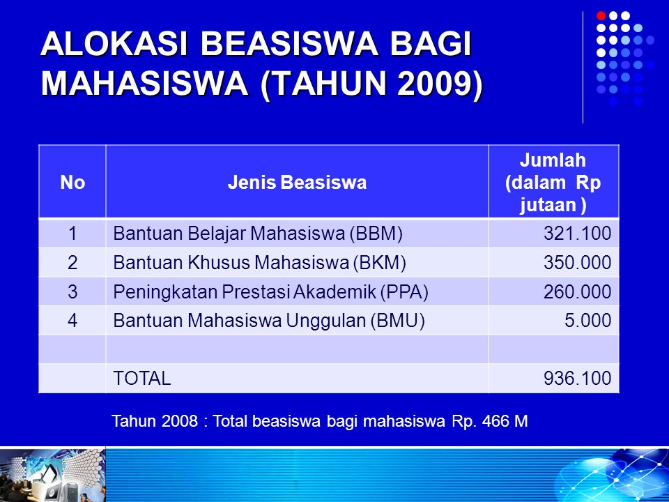 ALOKASI BEASISWA BAGI MAHASISWA (TAHUN 2009)