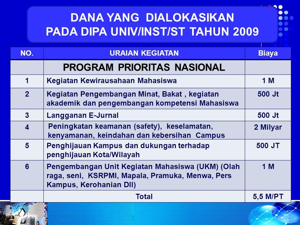 DANA YANG DIALOKASIKAN PADA DIPA UNIV/INST/ST TAHUN 2009