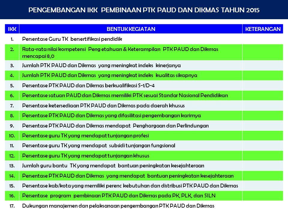 PENGEMBANGAN IKK PEMBINAAN PTK PAUD DAN DIKMAS TAHUN 2015