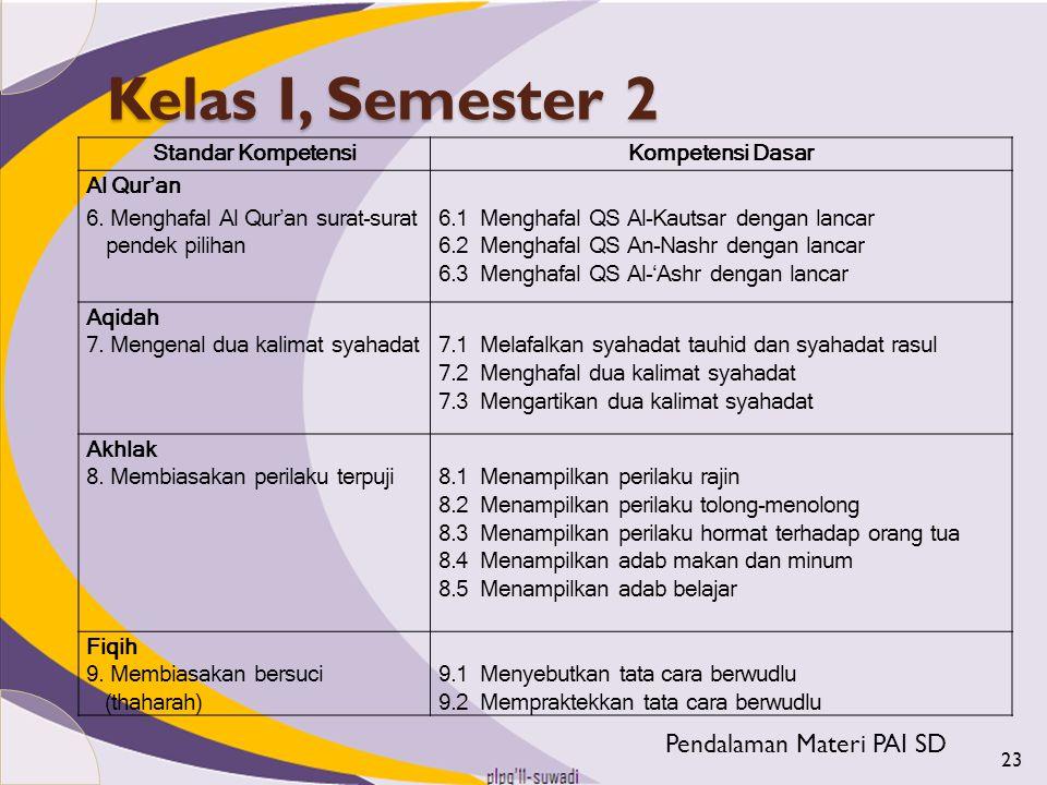 Kelas I, Semester 2 Pendalaman Materi PAI SD Standar Kompetensi