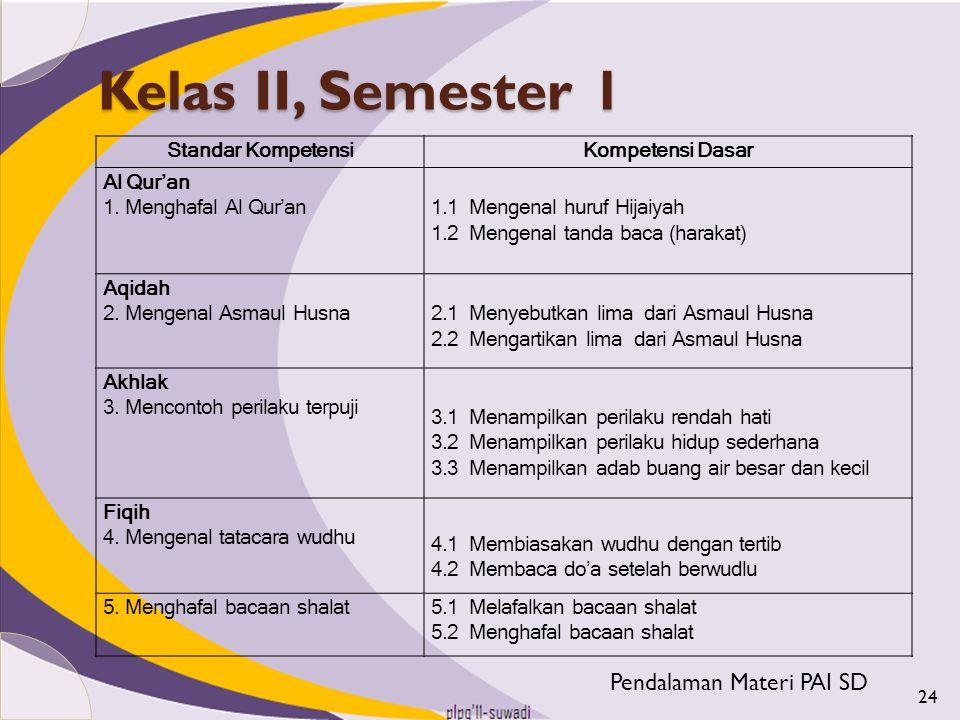 Kelas II, Semester 1 Pendalaman Materi PAI SD Standar Kompetensi