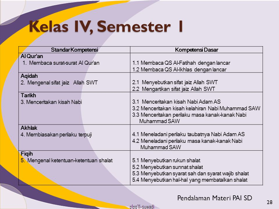 Kelas IV, Semester 1 Pendalaman Materi PAI SD Standar Kompetensi