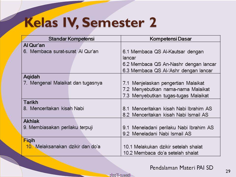 Kelas IV, Semester 2 Pendalaman Materi PAI SD Standar Kompetensi