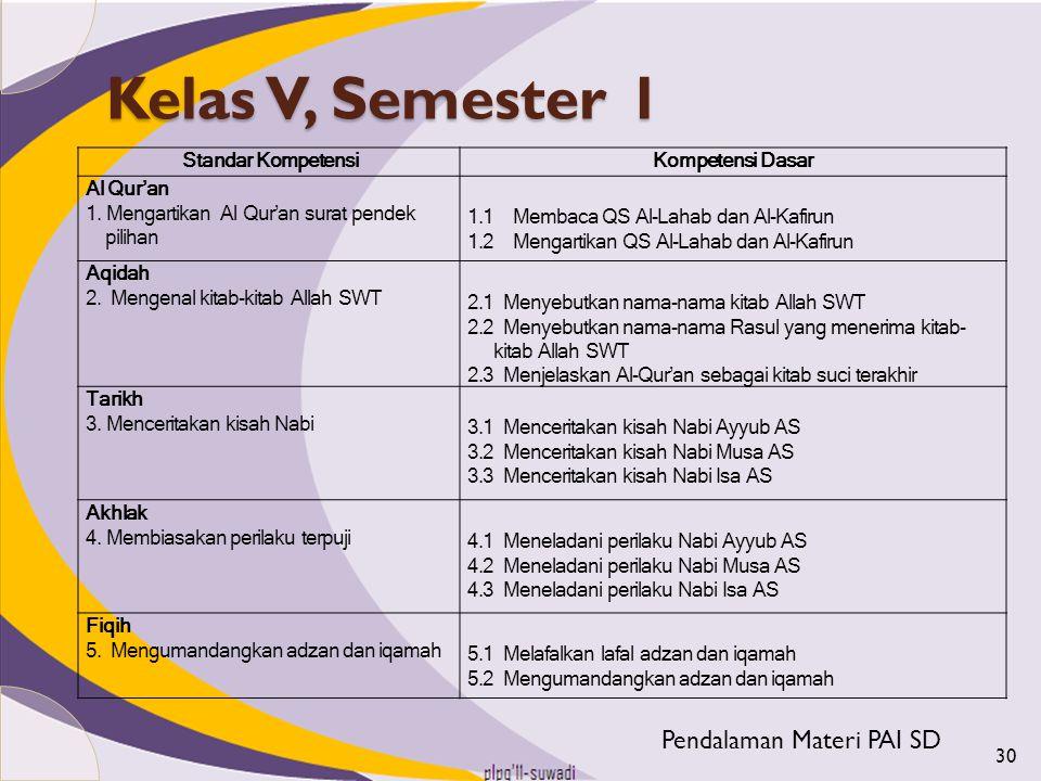 Kelas V, Semester 1 Pendalaman Materi PAI SD Standar Kompetensi