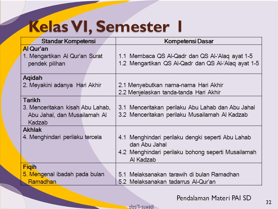 Kelas VI, Semester 1 Pendalaman Materi PAI SD Standar Kompetensi