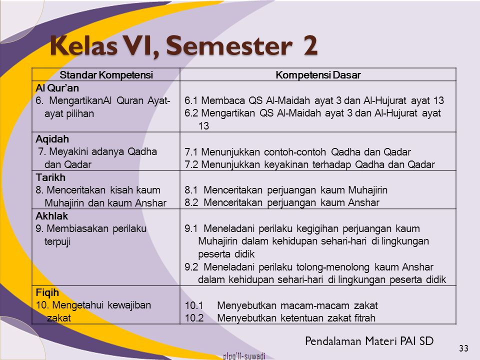 Kelas VI, Semester 2 Pendalaman Materi PAI SD Standar Kompetensi