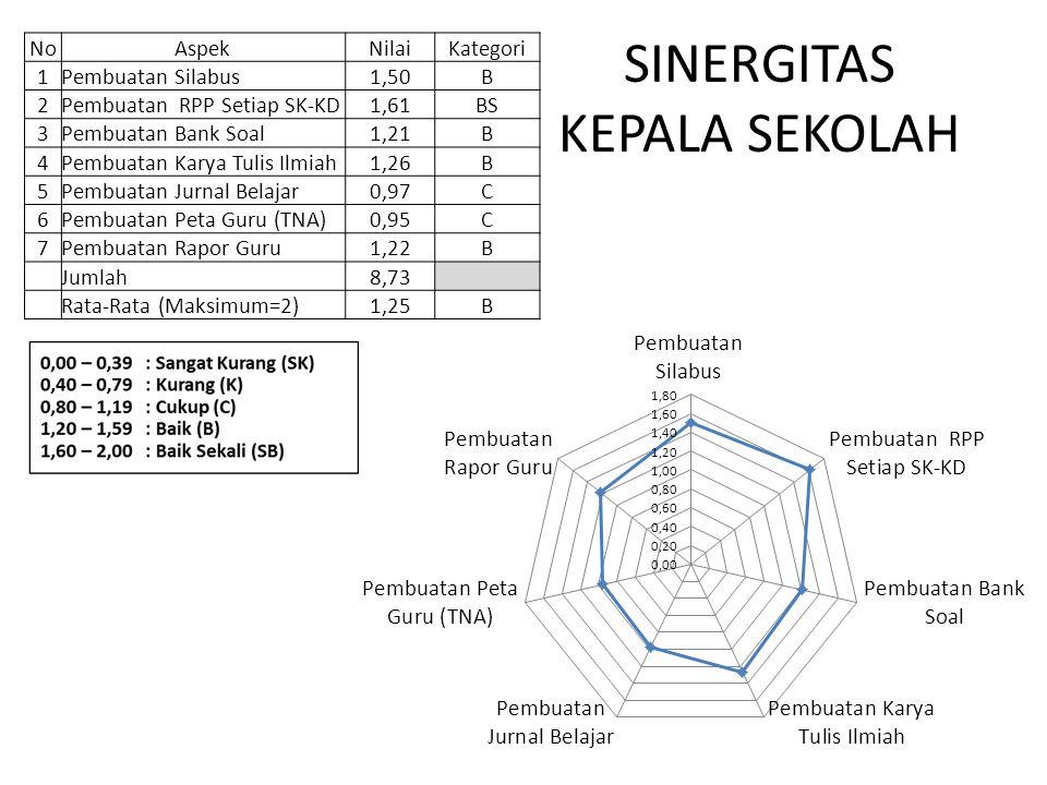 SINERGITAS KEPALA SEKOLAH