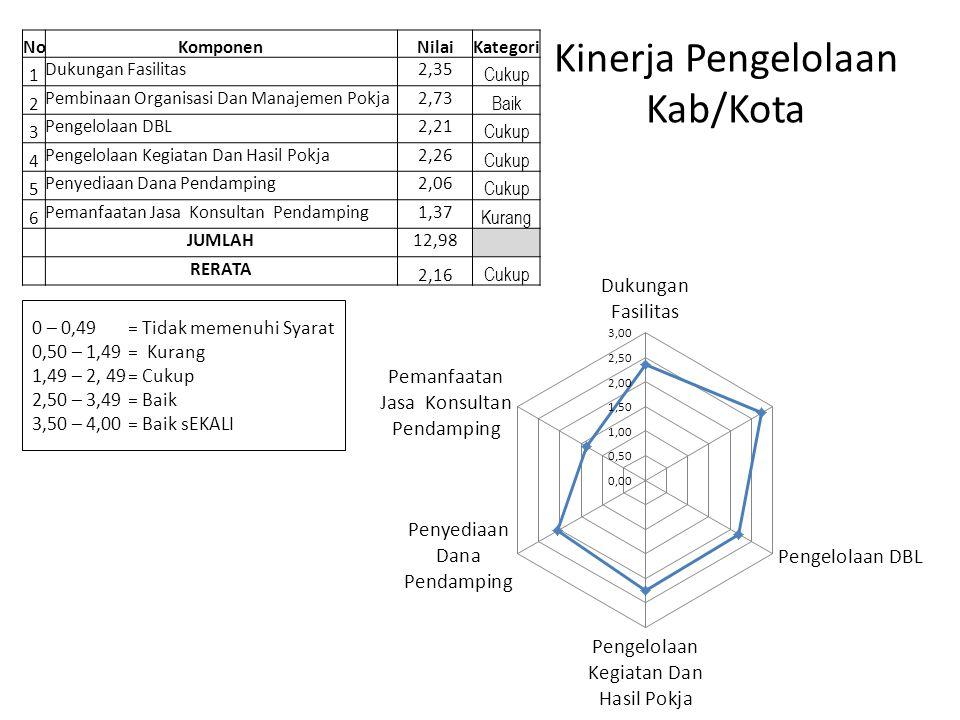 Kinerja Pengelolaan Kab/Kota