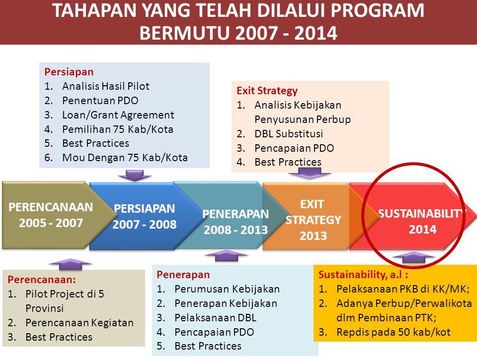 TAHAPAN YANG TELAH DILALUI PROGRAM BERMUTU 2007 - 2014