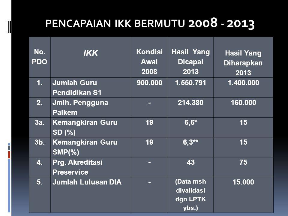 (Data msh divalidasi dgn LPTK ybs.)