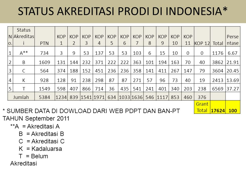 STATUS AKREDITASI PRODI DI INDONESIA*