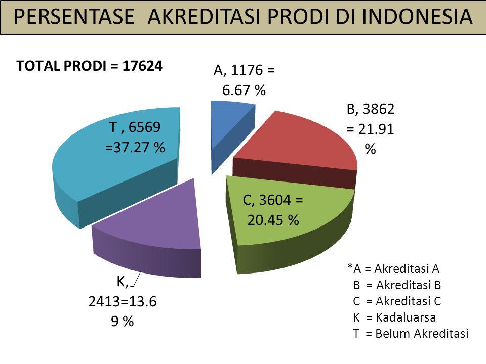 PERSENTASE AKREDITASI PRODI DI INDONESIA