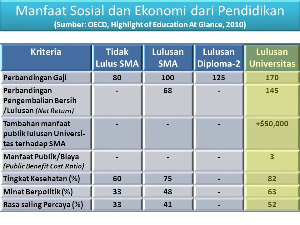 (Sumber: OECD, Highlight of Education At Glance, 2010)