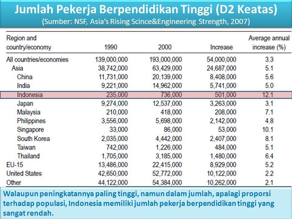 Jumlah Pekerja Berpendidikan Tinggi (D2 Keatas) (Sumber: NSF, Asia's Rising Scince&Engineering Strength, 2007)