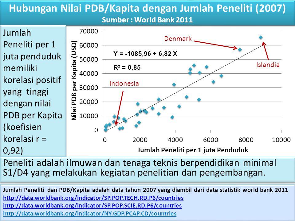 Hubungan Nilai PDB/Kapita dengan Jumlah Peneliti (2007) Sumber : World Bank 2011