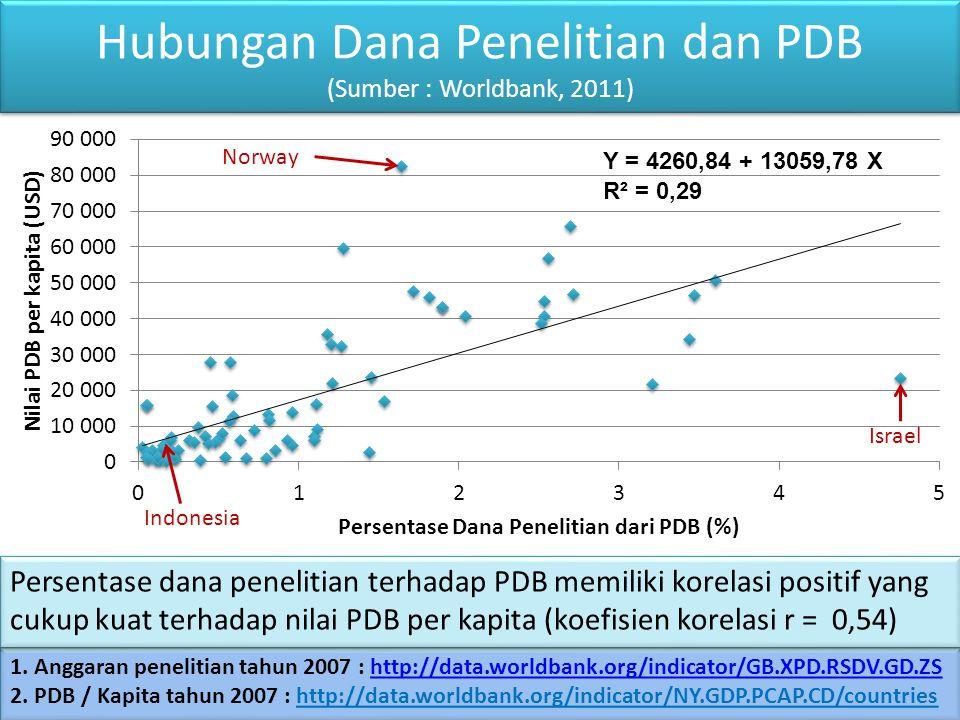 Hubungan Dana Penelitian dan PDB (Sumber : Worldbank, 2011)