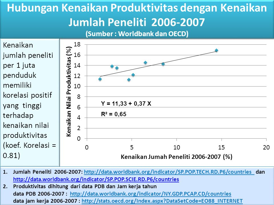 Hubungan Kenaikan Produktivitas dengan Kenaikan Jumlah Peneliti 2006-2007 (Sumber : Worldbank dan OECD)