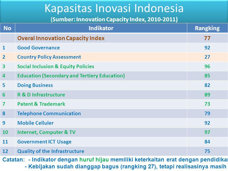 Kapasitas Inovasi Indonesia (Sumber: Innovation Capacity Index, 2010-2011)