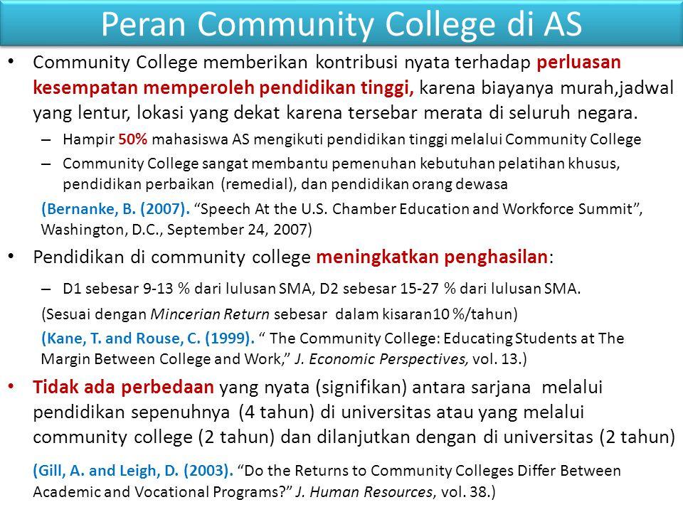 Peran Community College di AS