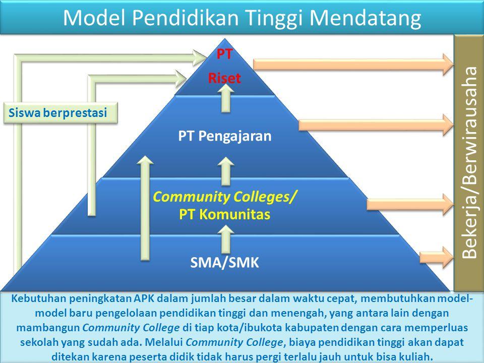 Model Pendidikan Tinggi Mendatang