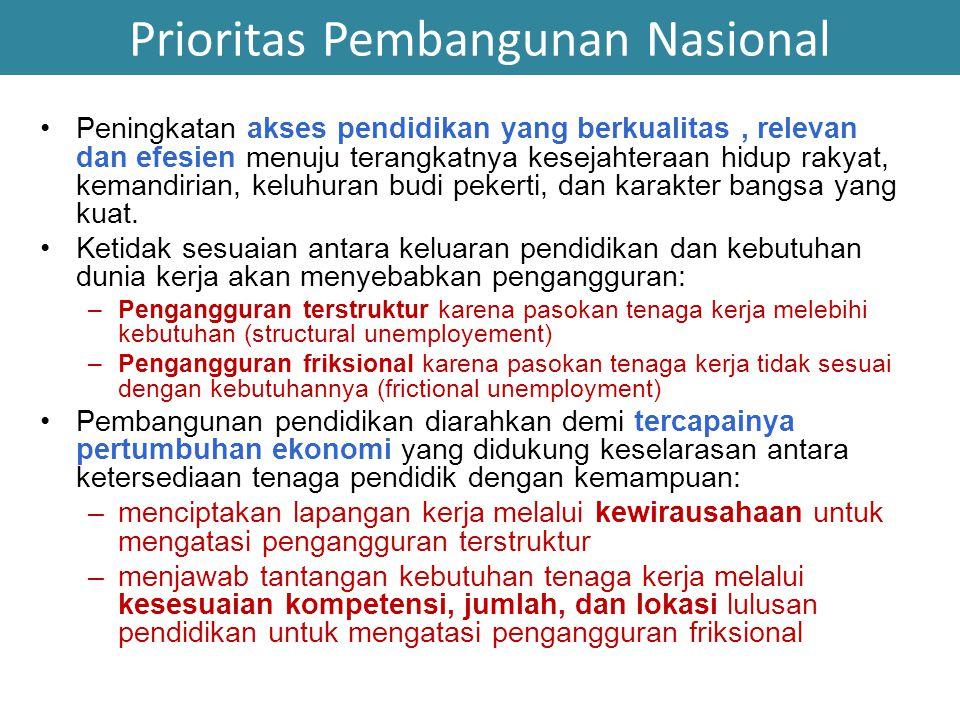Prioritas Pembangunan Nasional