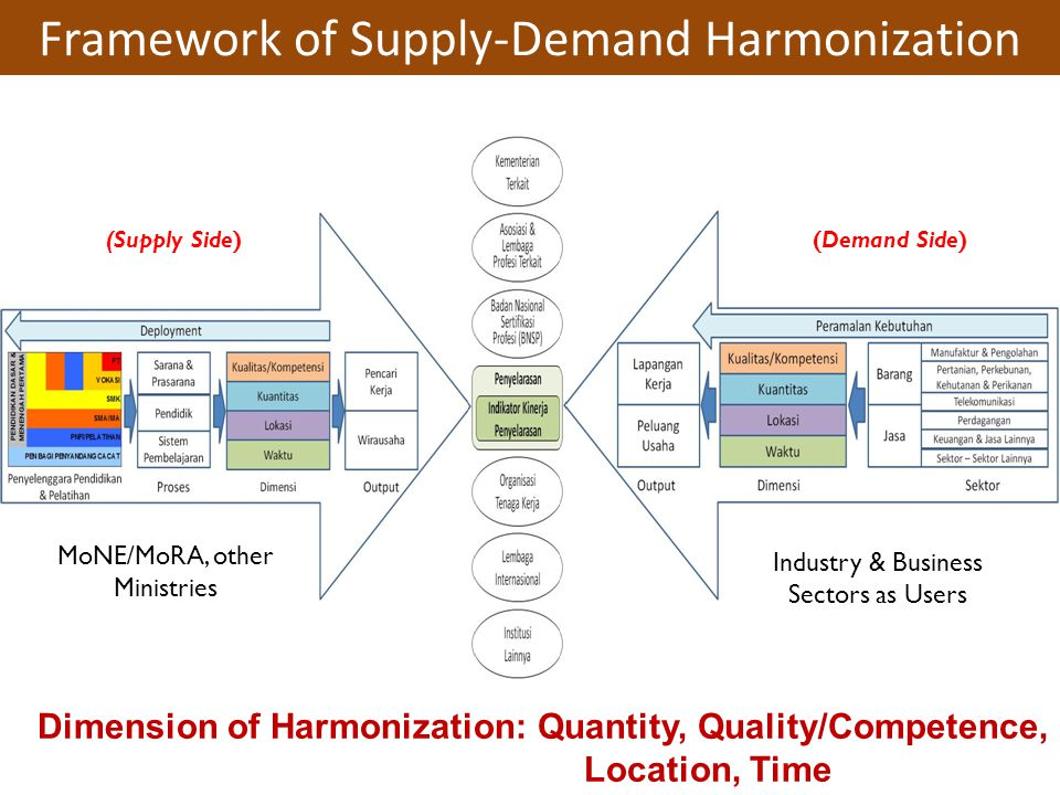 Framework of Supply-Demand Harmonization