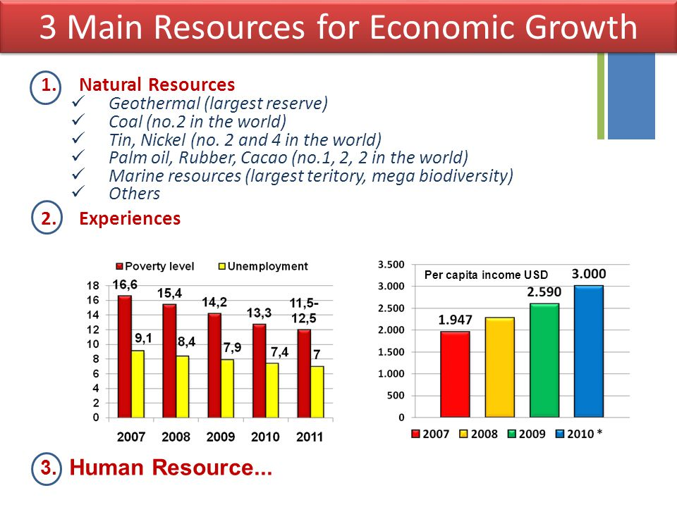 3 Main Resources for Economic Growth