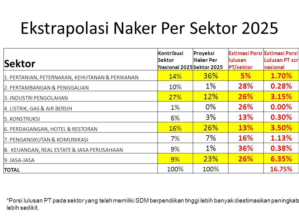 Ekstrapolasi Naker Per Sektor 2025