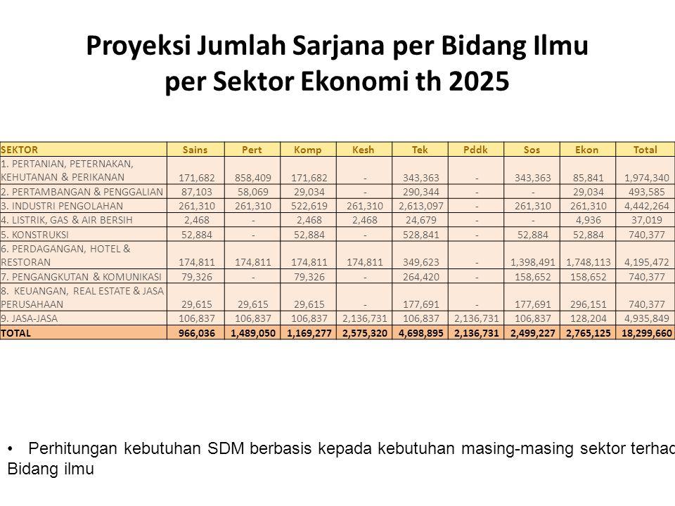 Proyeksi Jumlah Sarjana per Bidang Ilmu per Sektor Ekonomi th 2025